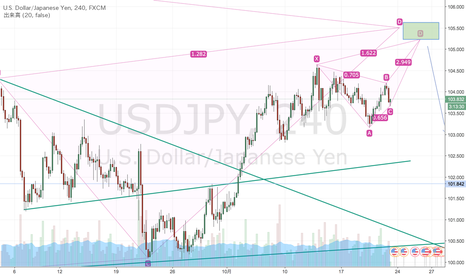 USDJPY: Gartley