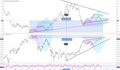 JXY: $JPY Index vs $NIKKEI