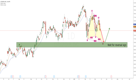 C: Citigroup(C) Bullish Butterfly and 70 long opportunity