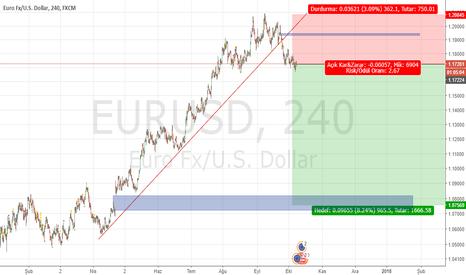 EURUSD: Eur/Usd 1.07 hedefli satış.