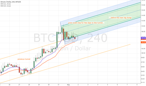 BTCUSD: Tunnel, 2d attempt