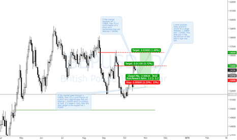 GBPUSD: Oct 2015 Week 3: GBPUSD Long Bias