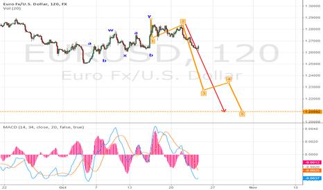 EURUSD: EUR down to 1.21