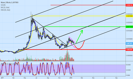 WAVESBTC: WAVES. Trend or not?