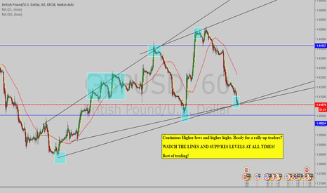 GBPUSD: #GBPUSD LONG - READY FOR A RALLY UP?