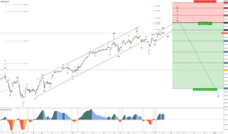 SPX: US-Indices – SNP500 – DJIA30 – Bearish Reversal