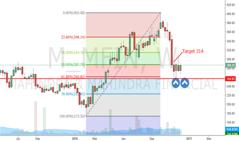 M_MFIN: M&M finance buyer reversal on weekly chart