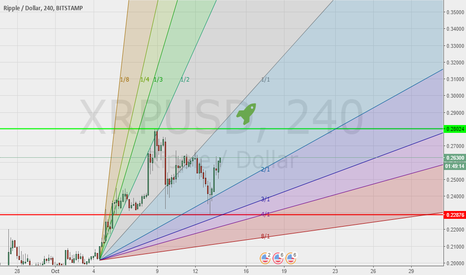 XRPUSD: The Ripple is going up...I spose