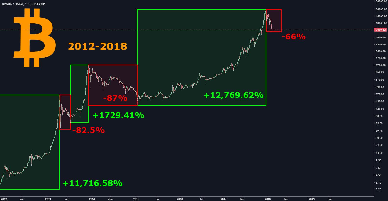 Bitcoin - 2012-2018 Dominance of Bulls