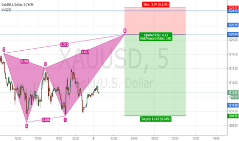 XAUUSD: Potential Butterfly