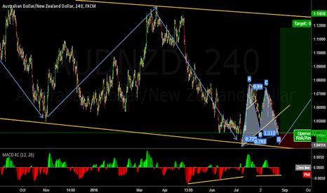 AUDNZD:  AudNzd ready to take off ?