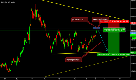 GBPUSD: looking for sell setup