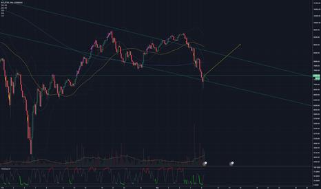 BTCEUR: Hopefully will bounce off the trendline back upward.