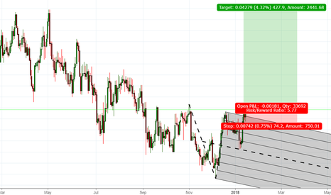 AUDCAD: A good opportunity to go Long -AUDCAD
