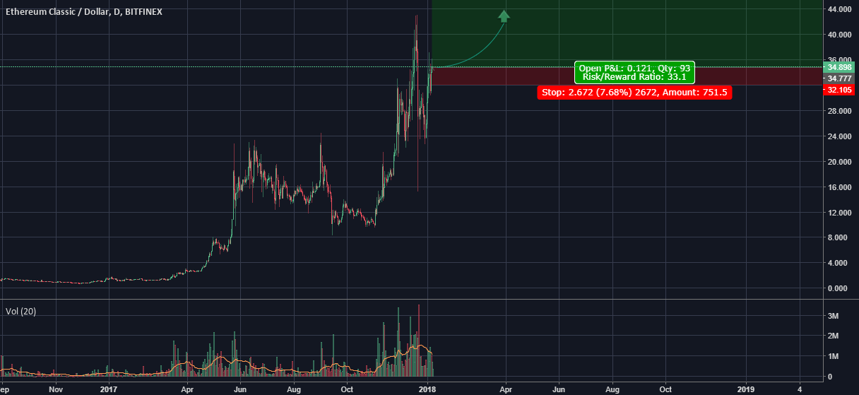 Why ETC Could Hit $180+ before the end of 2018 (Analysis)