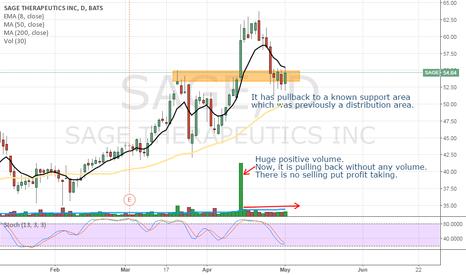 SAGE: SAGE - buying on a pullback