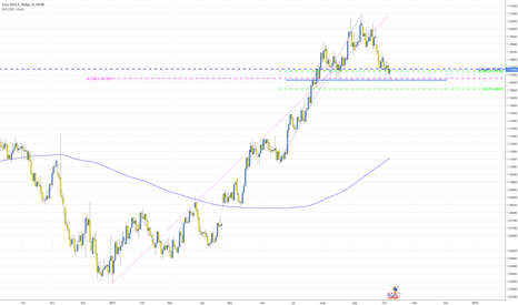 EURUSD: EURUSD Time to go Long