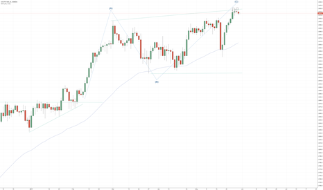 SPX500USD: S&P500 is showing some topping pattern on hourly
