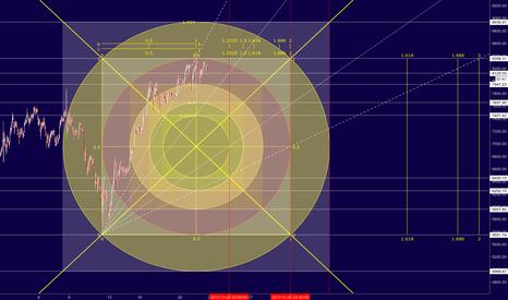 BTCUSD: Bitcoin - Squaring the Circle
