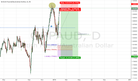 GBPAUD: Resistance trade with high risk reward.