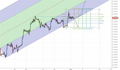 EURUSD: EUR/USD technical view