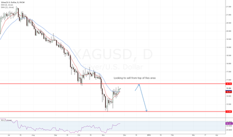 XAGUSD: Silver - Bounce off Res