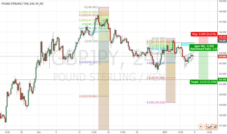 GBPJPY: GBPJPY Looking for Short after consolidation