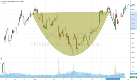 PVH: Cup and handle formation