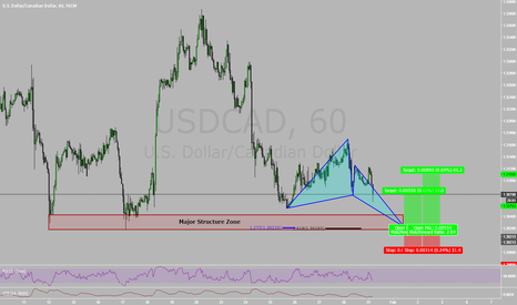 USDCAD: Bullish Butterfly At Major Structure on USDCAD!