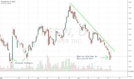 PFSW: Bet on reversal