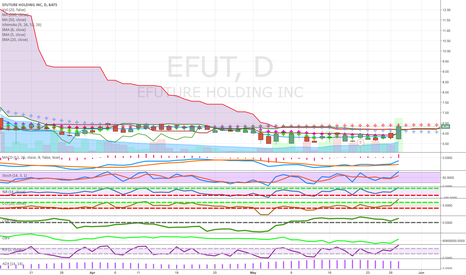 EFUT: above cloud good candle volume money flow