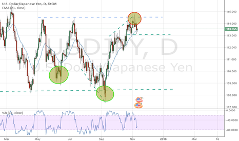 USDJPY: Bulls are exhausted turning into Trading Range