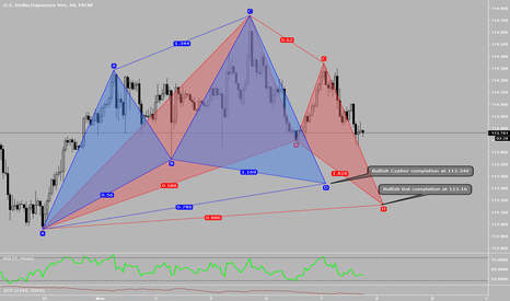 USDJPY: Two potential patterns on USDJPY