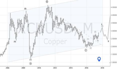 XCUUSD: Copper Concept 2017