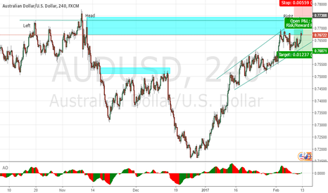 AUDUSD: AU at last wave before new downtrend movement