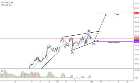 HDFCBANK: Long on Reversal at Levels
