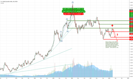 USDCAD: CAD/USD - strength in the great white north?