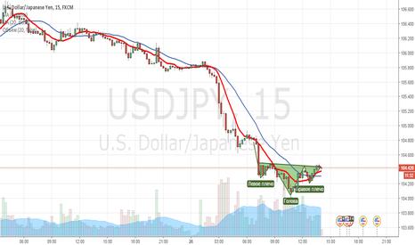 USDJPY: Голова плечи USD/JPY