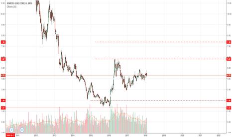 KGC: Золотодобывающая компания KGC