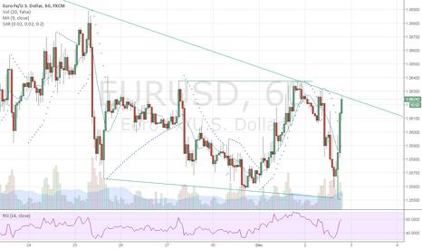 EURUSD: Trend analysis