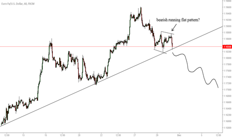 EURUSD: EURUSD Potential running flat to confirm more downside