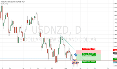 USDNZD:  USDNZD Weekly Descending Triangle Good Risk Reward