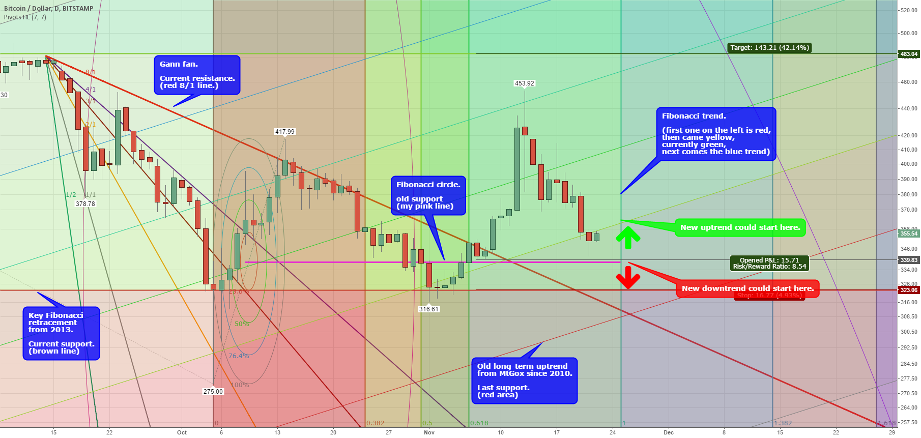 This could be the end of Bitcoin's 2014 downtrend! Part III