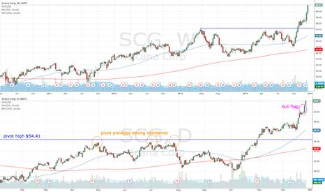 SCG: SCG breaks out on higher volume