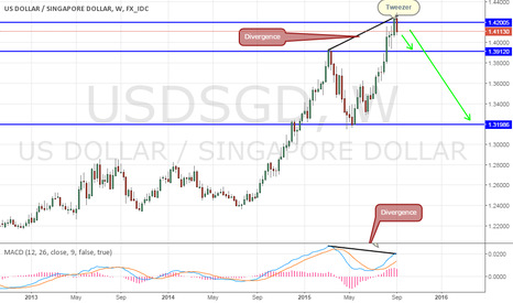 USDSGD: USD/SGD - Divergence and Tweezer