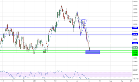 AUDNZD: AUDNZD Demand zone