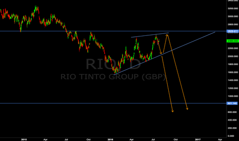 RIO: LON:RIO Corrective with Short Term Sell Opportunity