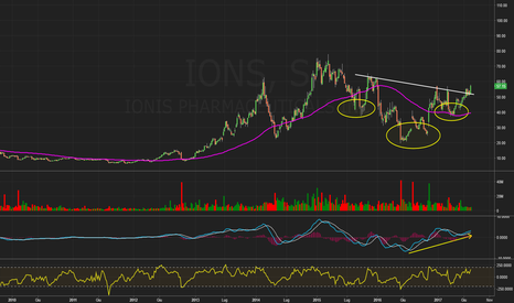 IONS: $IONS