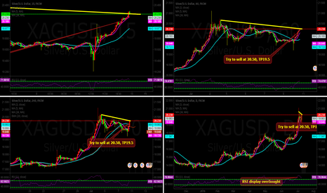 XAGUSD: XAGUSD:Try to sell at 20.50, TP19.5