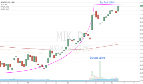 MIK: Above Average Volume Creating a Buy Opportunity for MIK